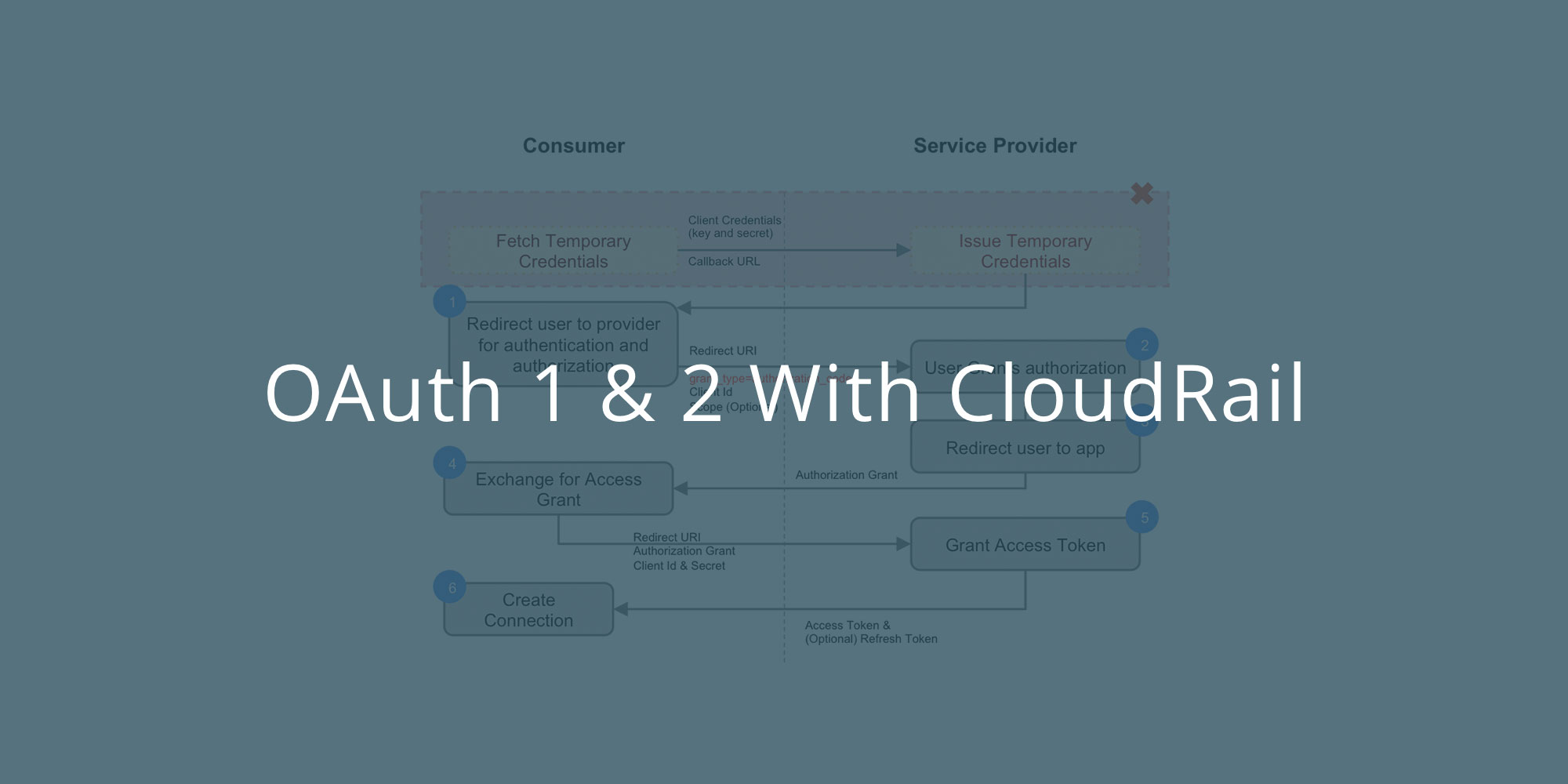 A simple introduction to oauth 1 oauth 2 an introduction to oauth and how cloudrail simplifies it baditri Gallery