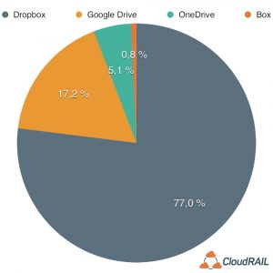Dropbox leads on usage