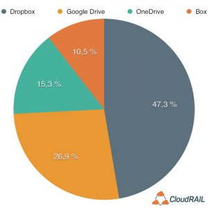 Statistic: Dropbox leads with 47,3%.